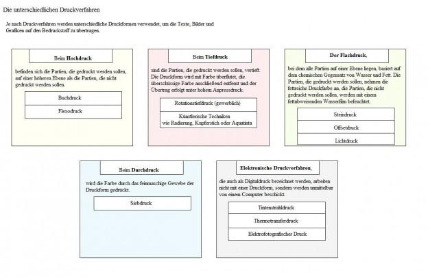 druckverfahren-tabelle